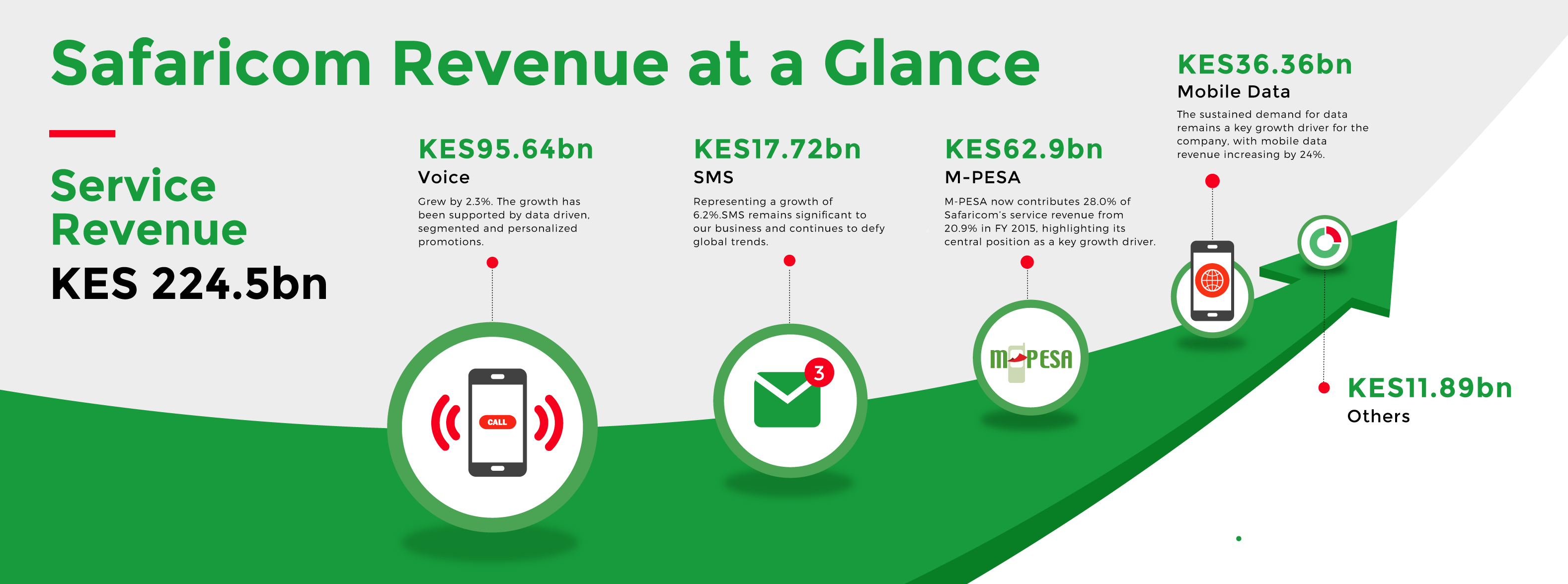 Safaricom maintains high growth momentum