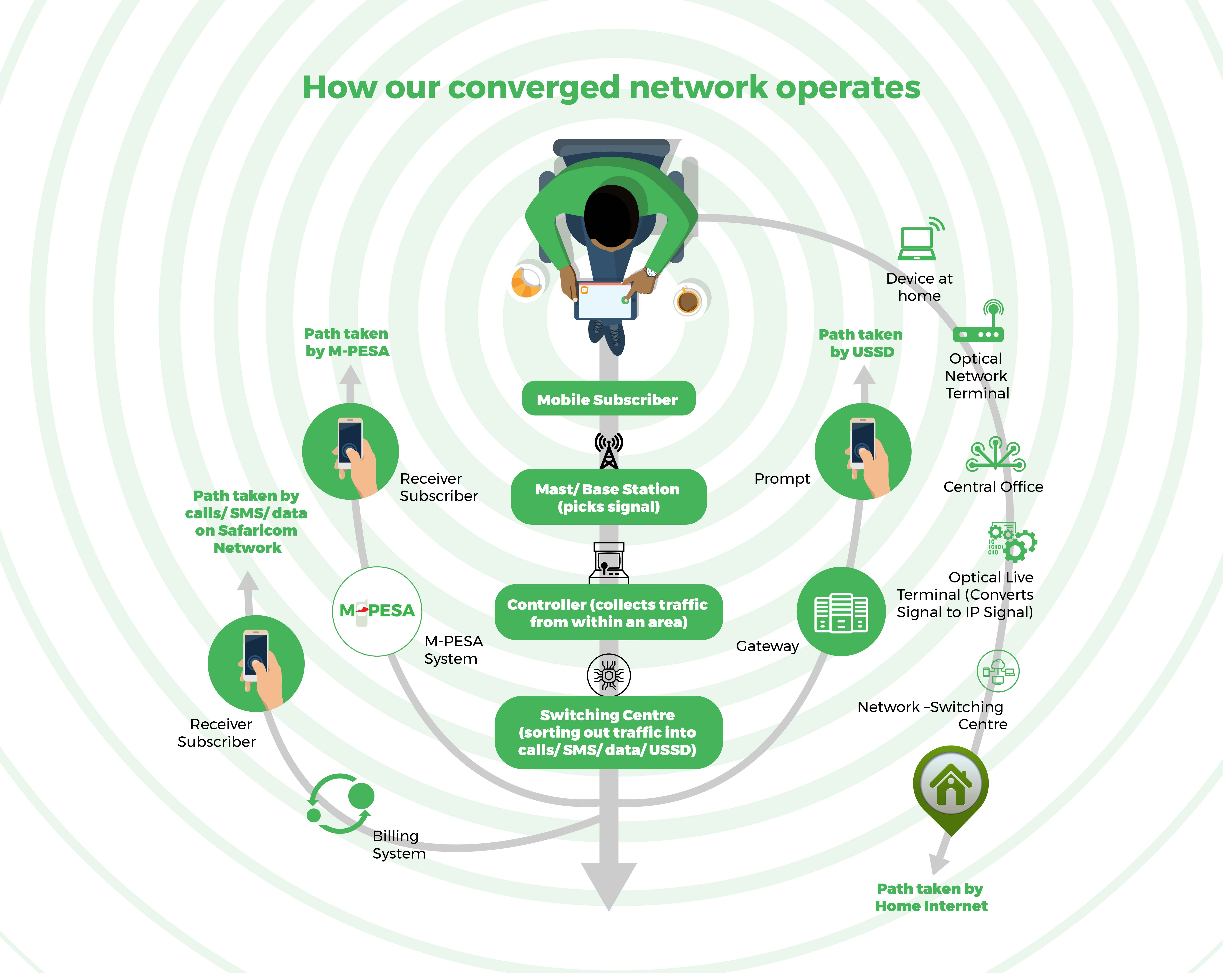 How Safaricom's network is keeping Kenya connected