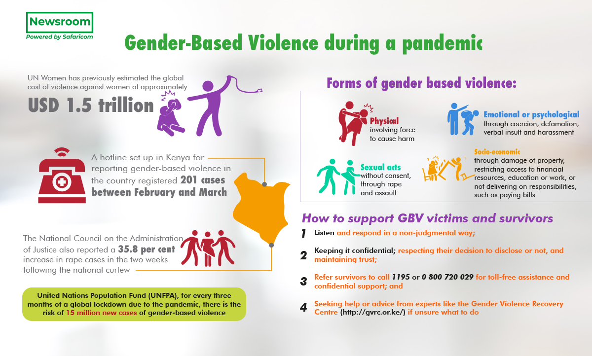 Care and support for gender-based violence survivors in times of emergency